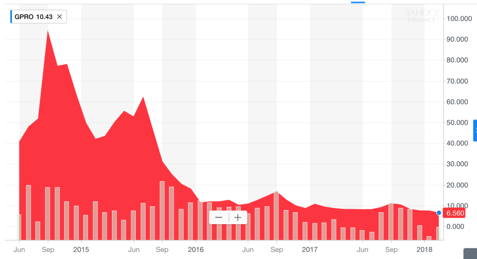 GoPro's stock over time looks like one of the mountains people use them on.
