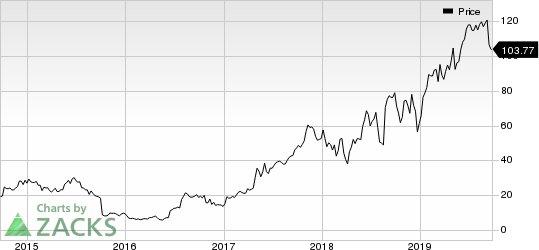 Exact Sciences Corporation Price