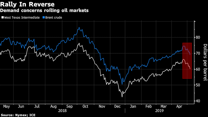 Oil down as U.S.-China trade fears outweigh inventory drop