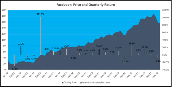 Thinking Of Selling Facebook Stock First You Need To See This Chart