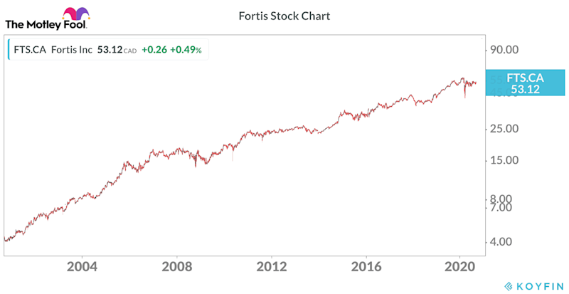 Fortis stock for early retirement