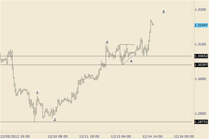 Forex_Analysis_Euro_Completes_Year_Long_Bullish_Base_body_eurusd_1.png, Forex Analysis: Euro Completes Year Long Bullish Base