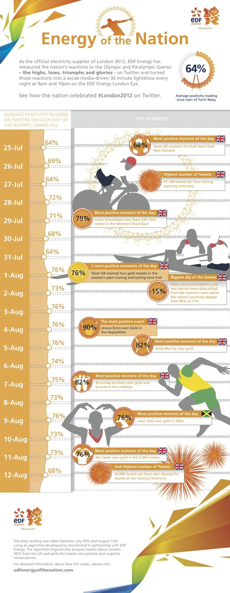 U.K. Twitter Users' Favorite Olympic Moments [INFOGRAPHIC]