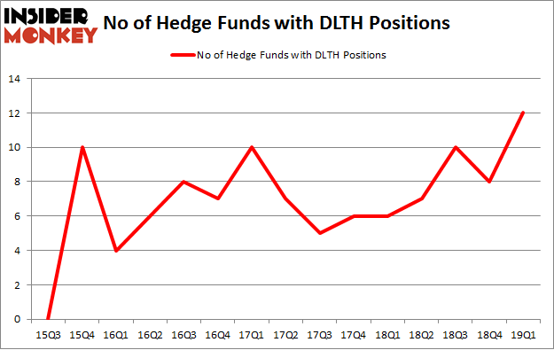 No of Hedge Funds with DLTH Positions