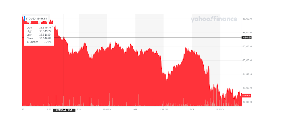 Bitcoin's price plunged on Tuesday afternoon. Chart: Yahoo Finance Uk
