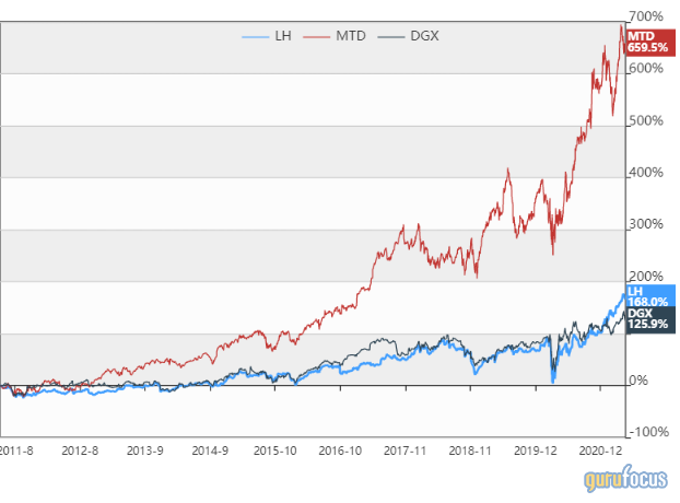 Laboratory Corp: A Solid Margin of Safety