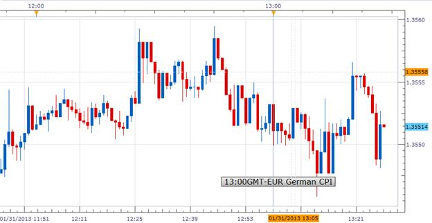 Forex_German_January_CPI_Fell_More_than_Expected_EURUSD_Bearish_body_Picture_1.png, Forex: German January CPI Fell More than Expected; EURUSD Bearish
