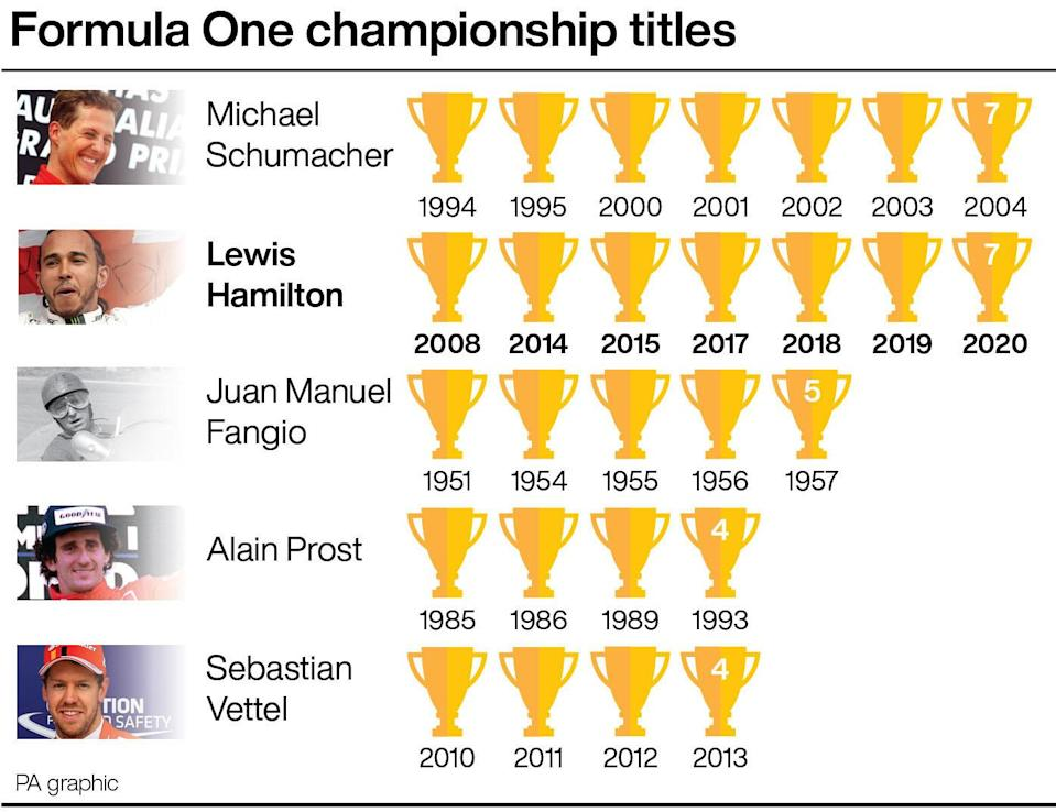 A graphic of F1 world titles