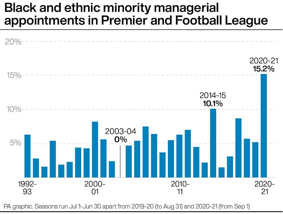 Five of this season's 33 managerial appointments, 15.2 per cent, have been black or of minority ethnicity