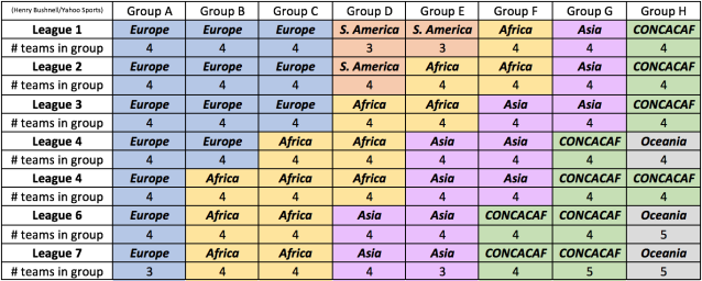 Theoretical Global Nations League format. (Henry Bushnell/Yahoo Sports)