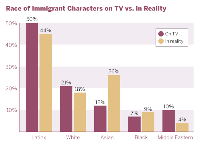A graphic illustrates how TV shows often overrepresent Latino immigrants and vastly underrepresent Asian immigrants