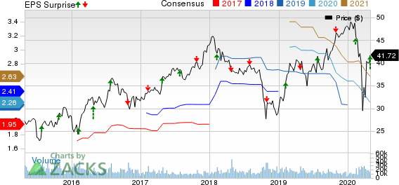 Masco Corporation Price, Consensus and EPS Surprise