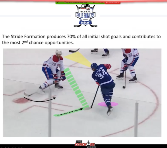 Auston Matthews Shooting Mechanics - Global Skills Showcase