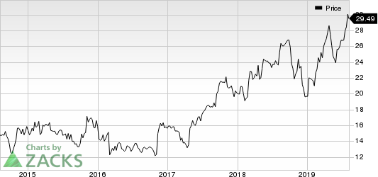 Federal Signal Corporation Price