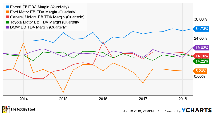 RACE EBITDA Margin (Quarterly) Chart