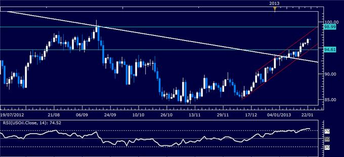 Forex_Analysis_US_Dollar_Chart_Setup_Warns_of_Weakness_Ahead_body_Picture_1.png, Forex Analysis: US Dollar Chart Setup Warns of Weakness Ahead