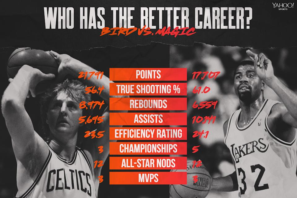 Larry Bird vs. Magic Johnson (Graphic by Amber Matsumoto)