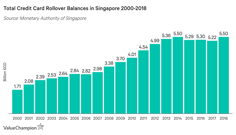 Total Credt Card Rollover Balances in Singapore 2000-2018