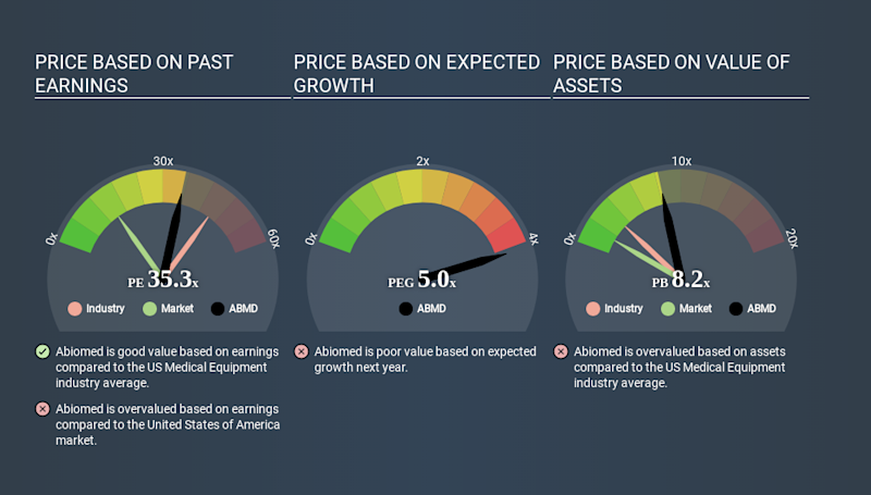 NasdaqGS:ABMD Price Estimation Relative to Market May 1st 2020