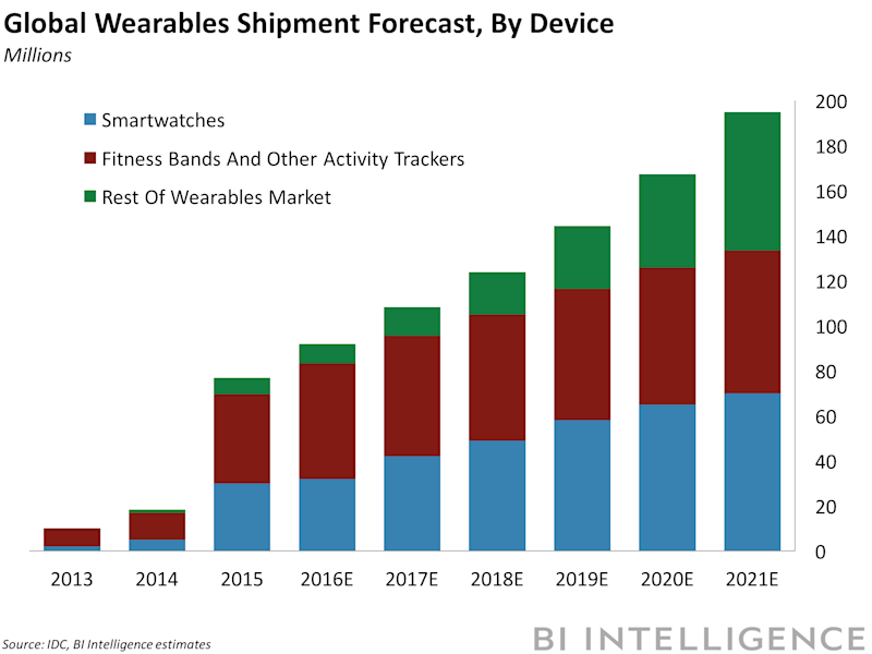 bii wearables forecast 2