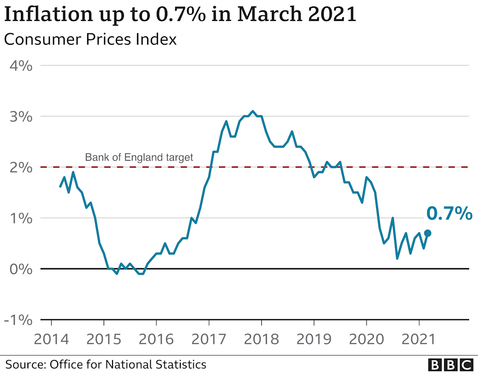 March inflation graph