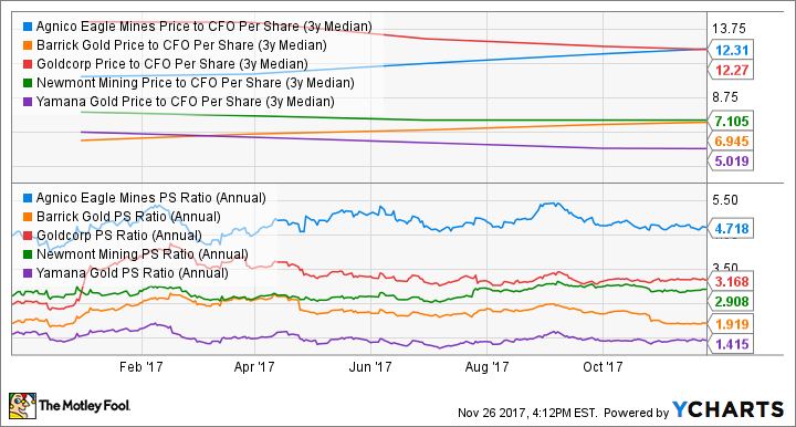 AEM Price to CFO Per Share (3y Median) Chart