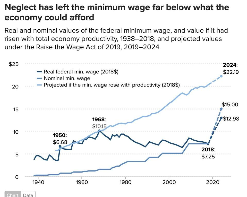 A chart shows the real and nominal values of the federal minimum wage.