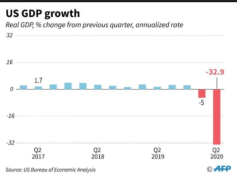Quarterly real GDP growth for United States