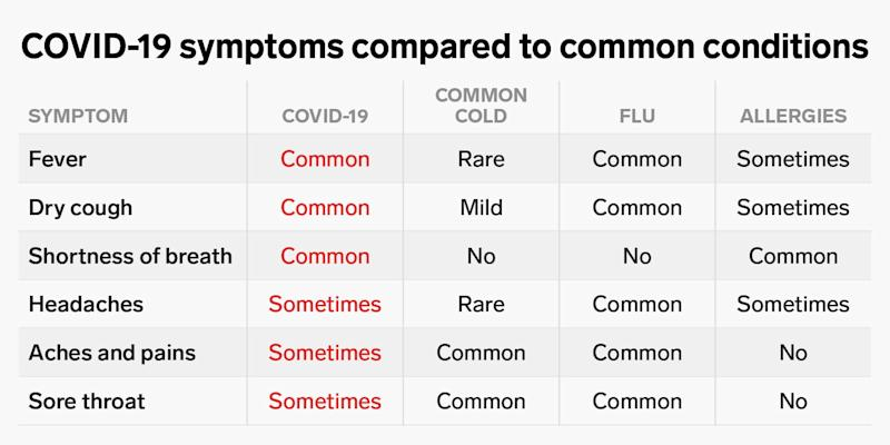 covid 19 compared symptoms 2x1