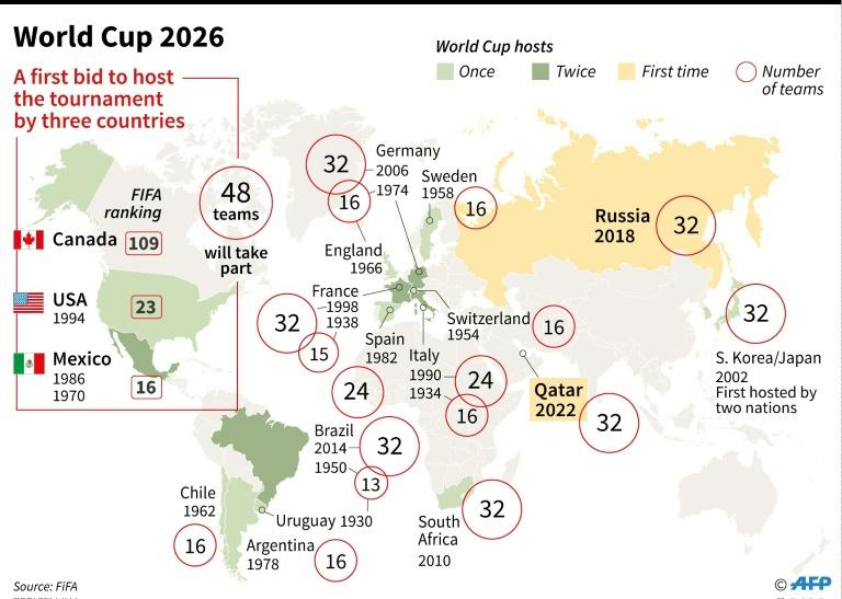 The United States, Mexico and Canada announced a joint bid to stage the 2026 World Cup