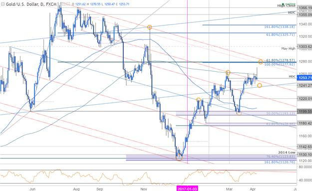 Gold Technical Analysis: Breakout Failure Despite Syrian Conflict