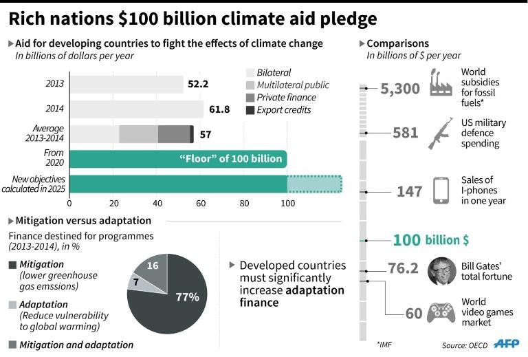 Rich nations, who have polluted more for longer, pledged in 2009 to muster $100 billion per year in climate finance from 2020