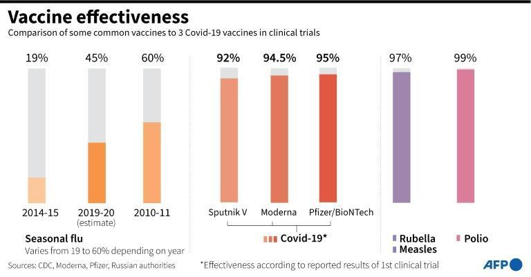Comparison of the effectiveness of commonly used vaccines and three coronavirus vaccines in clinical trials