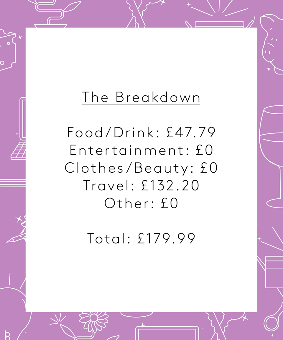"""<strong>The Breakdown</strong><br><br>Food/Drink: £47.79<br>Entertainment: £0<br>Clothes/Beauty: £0<br>Travel: £132.20<br>Other: £0<br><br><strong>Total: £179.99<br></strong><br><strong>Conclusion</strong><br><br>""""I am not really surprised about the breakdown. I know how much money I normally spend in seven days and barely go above it. My weekly shopping never goes above £25 in Lidl or Aldi (plus those additional fruit trips to the market). What surprised me though was the £100 ticket for the Eurotunnel which was already half-price due to the fact that it's a motorcycle and not a car. I could have spent the extra £26 for my flight to Germany and the train to the station easily on that Friday night out in West Hampstead.<br><br>All in all I'm very happy with my spending and how this week turned out. Not having takeaways (which I don't like as it's never really hot when it gets here) or uncountable pints at a pub is the reason I could afford buying my share-to-buy property in the first place.<br><br>Once the music scene is back up, I'll be out and about more often, have to use public transport and go for dinner and drinks before a big gig. But for now, saving a lot of my income (currently over 50% every month) will help me pay off the mortgage in the near future and maybe get a bigger apartment with a garden in my area."""""""