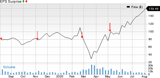 Carvana Co. Price and EPS Surprise