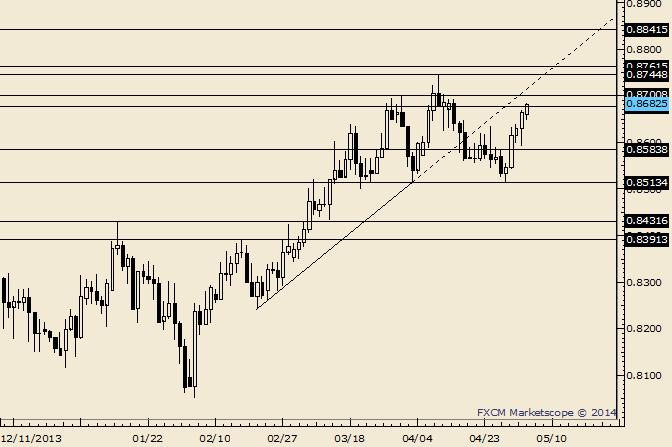 eliottWaves_nzd-usd_body_Picture_7.png, NZD/USD Breaks Trendline and 20 Day Average