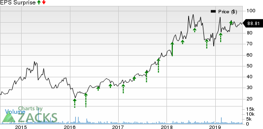 Qualys, Inc. Price and EPS Surprise