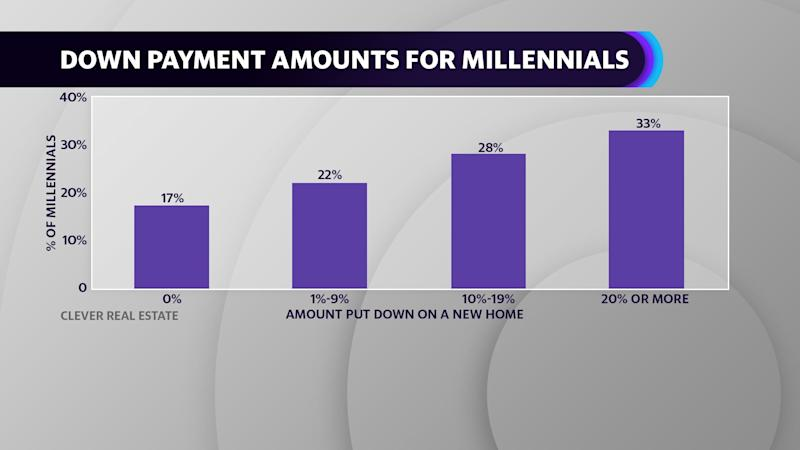 Millennial homeowners are putting less down when they buy property than previous generations.