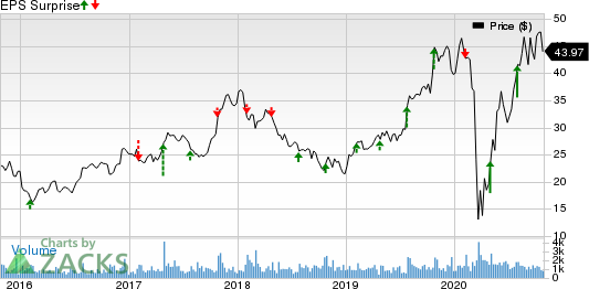 MI Homes, Inc. Price and EPS Surprise