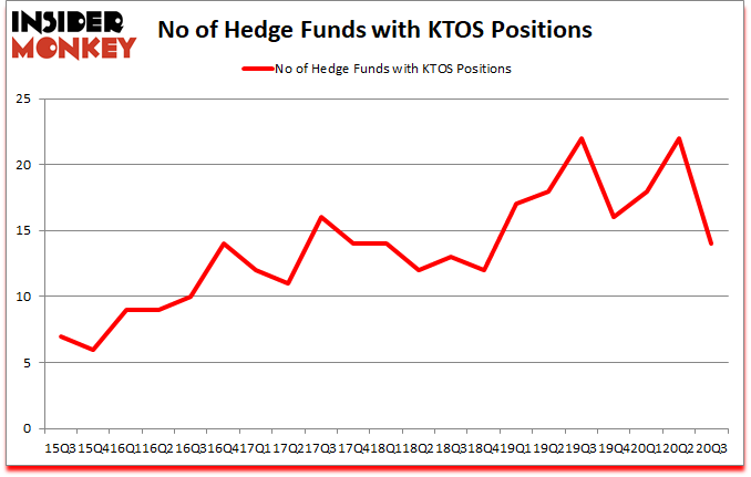 Is KTOS A Good Stock To Buy?