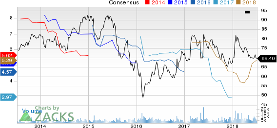 Top Ranked Income Stocks to Buy for July 6th