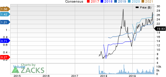 Funko, Inc. Price and Consensus