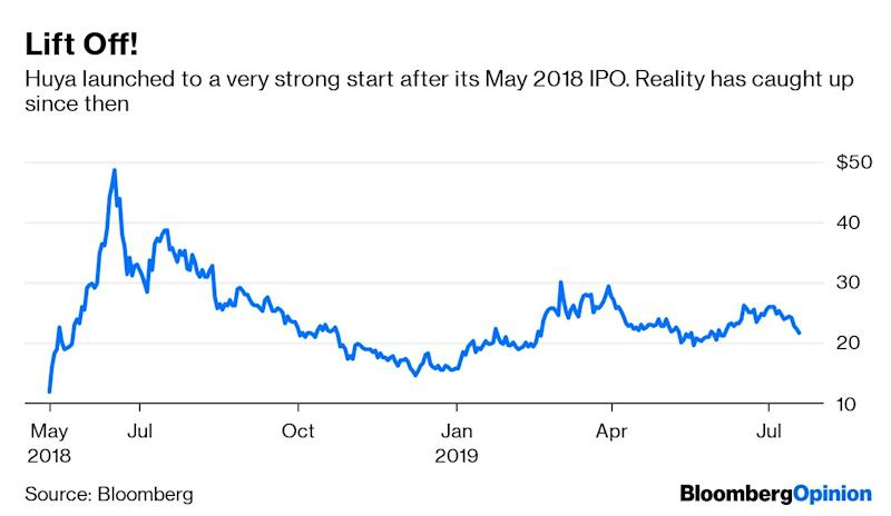 (Bloomberg Opinion) -- DouYu International Holdings Ltd. may have just hit the limit of foreign investor enthusiasm for China's burgeoning competitive video-gaming business.The eSports live-streaming provider has slumped since listing on Nasdaq in a $775 million initial public offering that was completed on July 16. DouYufinished unchanged on its trading debut after late buying erased a loss of 4.3%. Since then, the bears have reigned, with the stock down 8.7% from its IPO price as of Friday's close.The negative sentiment is out of step with recent U.S. listings of Chinese companies. Of the 16 stocks from the nation that started trading on American exchangesso far this year, the median first-day gain is 16.6%, compared with 2.3%for all of 2018. Of the total, 63% rose on their debut versus 68% last year. The data indicate the U.S.-China trade war has had little impact on investor appetite in the IPO market.There were early signs of trouble for DouYu. The companydelayed its plans to list in the U.S. in Mayamid the trade tensions. After spotting some blue sky between the clouds, DouYu and its bankers made another attempt this month and were able to get the transaction done –but only by pricing the shares at the bottom of the range.Competitive video-gaming is hot in China, with all the ingredients for further growth. Promotion of the industryhas become government policy,as mycolleague Shuli Ren noted last week.In days of yore, the chance to be part of a booming new Chinese business would be catnip to most investors. So DouYu didn't appear to be a tough sell.The limp response shows that investors are getting more discerning. Huya Inc., one of DouYu's closest competitors, listed 15 months ago and climbed 34% on its first day. The stock almost tripled in the first month of trading.While the businesses of DouYu and Huya are similar, their financials aren't.WhenHuya listed in May last yearit had just turned an operating profit for the first quarter. The company posted an ope