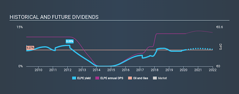 ATSE:ELPE Historical Dividend Yield, February 18th 2020