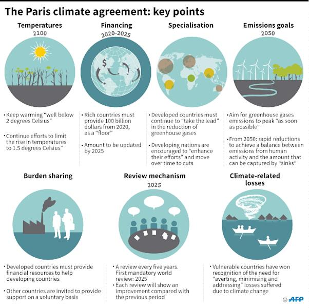 Key points of the Paris climate agreement (AFP Photo/)