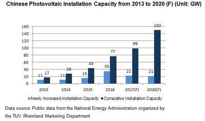 Chinese Photovoltaic Installation Capacity from 2013 to 2020 (F)