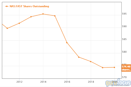 Fastenal share count shares outstanding