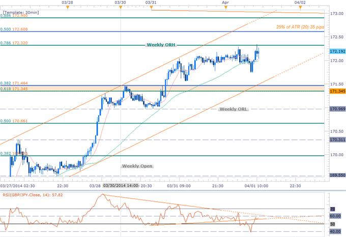 Forex-GBPJPY-Long-Scalps-Favored-into-April-Opening-Range--172.60-in-Focus_body_GBPJPY_Scalp.png, GBPJPY Long Scalps Favored into April Opening Range- 172.60 in Focus