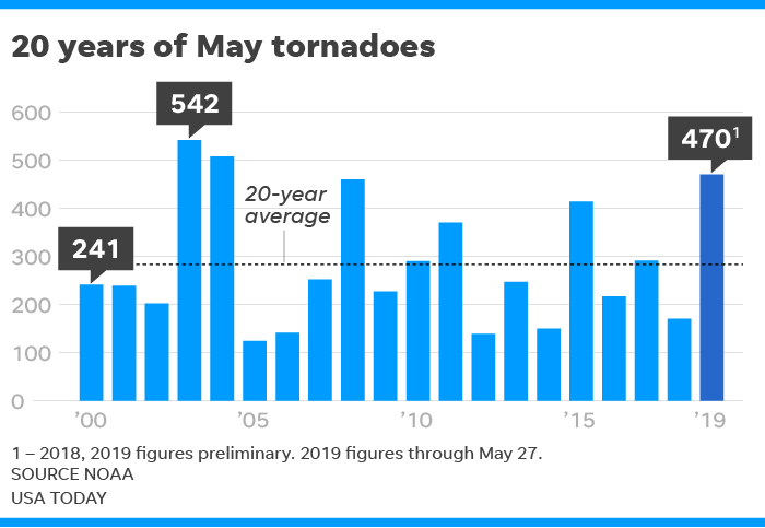 Complaints and complacency are among the obstacles in the way of weather forecasters as they try to keep the public safe with tornado warnings.