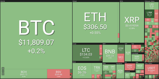 Bitcoin Hover Over $11,800 as Top Cryptos See Gains
